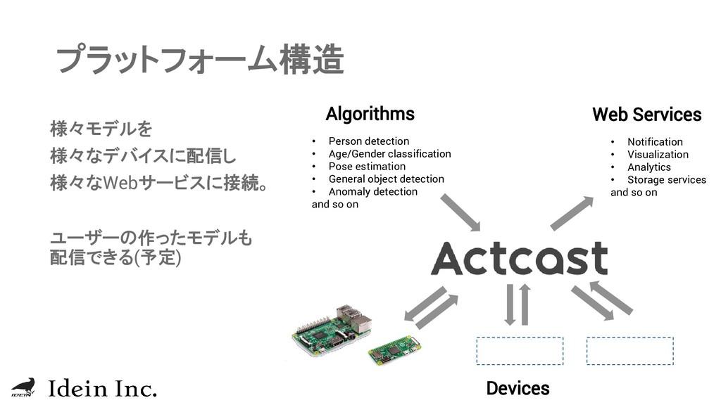 プラットフォーム構造 ユーザーの作ったモデルも 配信できる(予定) Devices Algor...