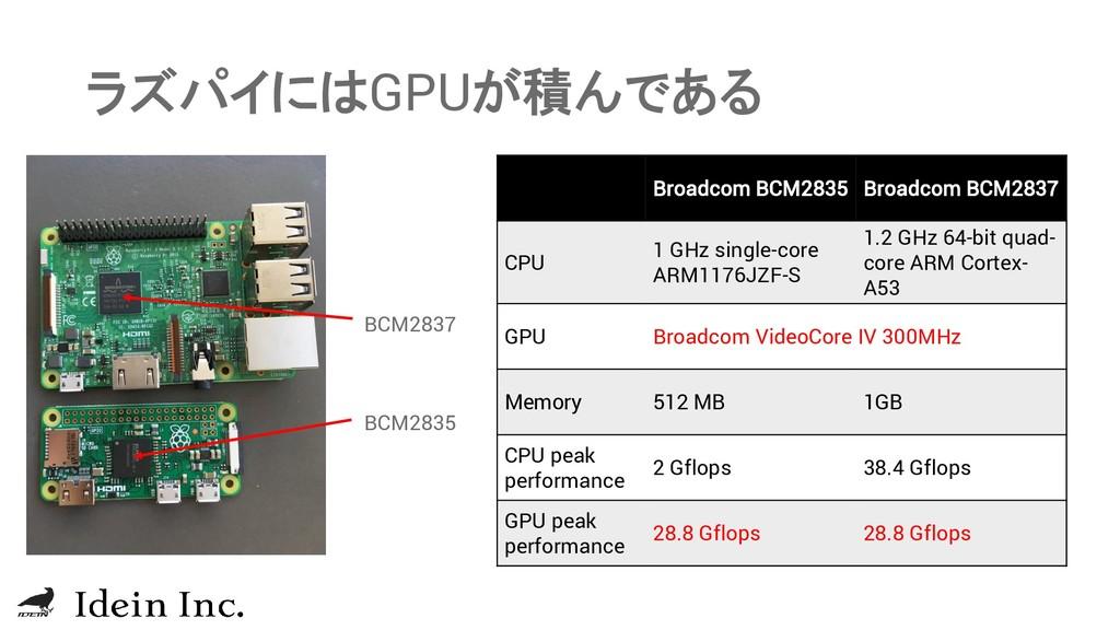 ラズパイにはGPUが積んである BCM2837 BCM2835 Broadcom BCM283...