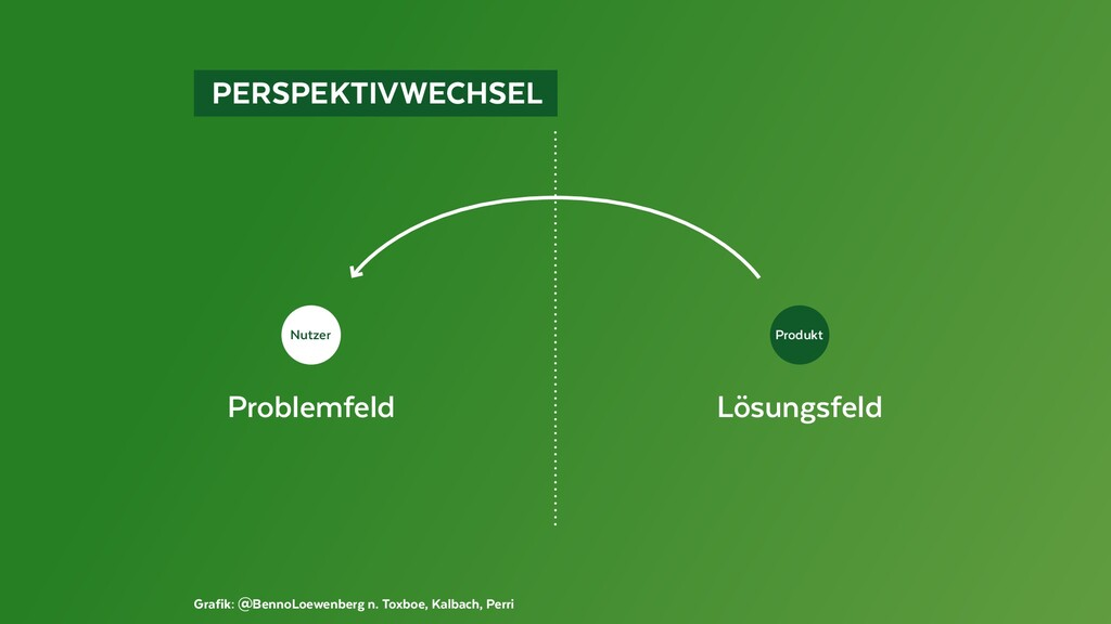Grafik: @BennoLoewenberg n. Toxboe, Kalbach, Pe...