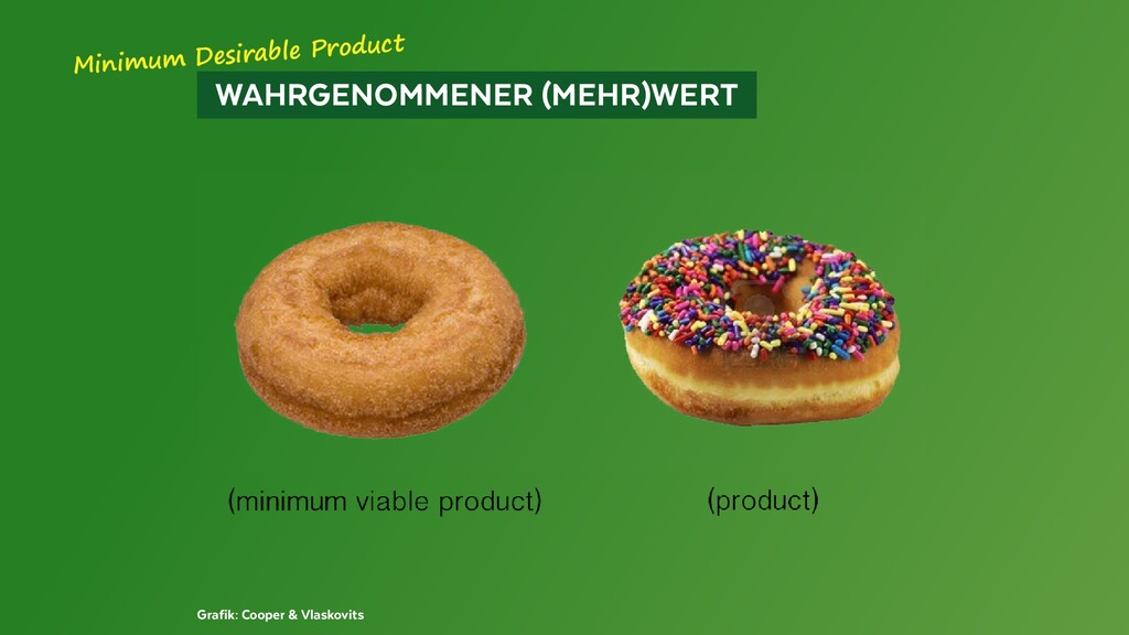 WAHRGENOMMENER (MEHR)WERT Grafik: Cooper & V...