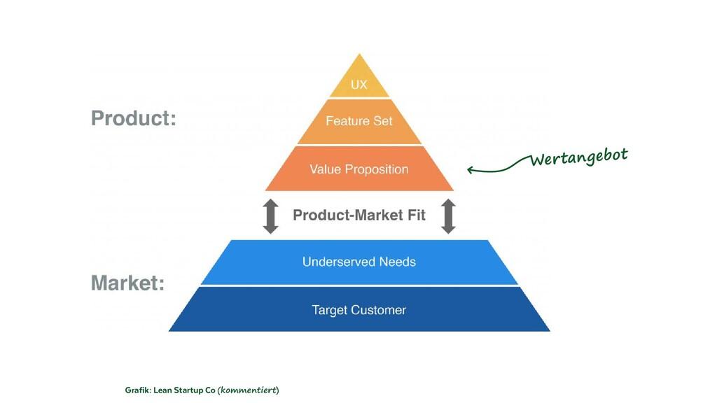 Grafik: Lean Startup Co (kommentiert) Wertangeb...