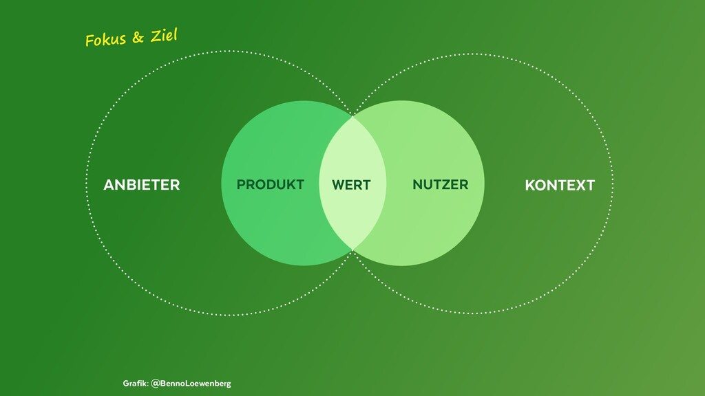 ANBIETER KONTEXT Grafik: @BennoLoewenberg NUTZE...