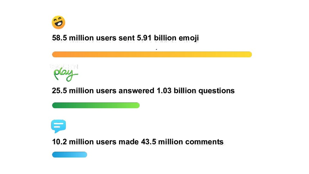 58.5 million users sent 5.91 billion emoji 25.5...