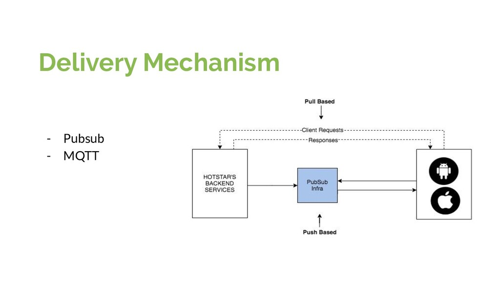 Delivery Mechanism - Pubsub - MQTT