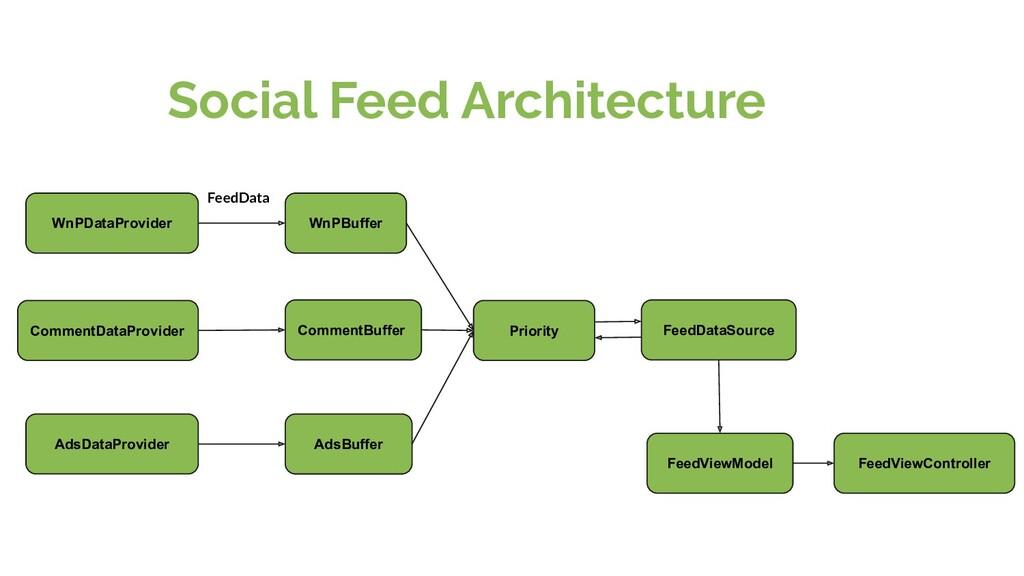 Social Feed Architecture WnPDataProvider Commen...
