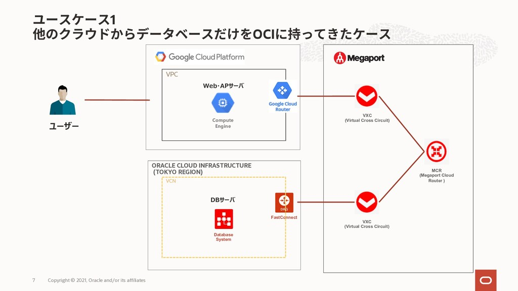 1 OCI Copyright © 2021, Oracle and/or its affil...