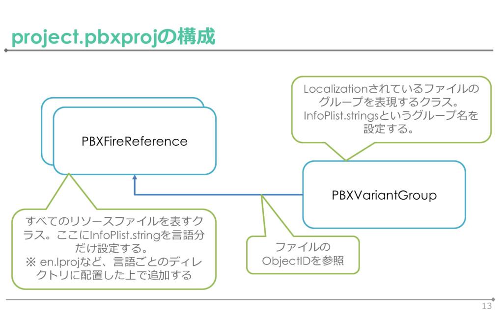 13 project.pbxprojの構成 PBXFireReference PBXVaria...