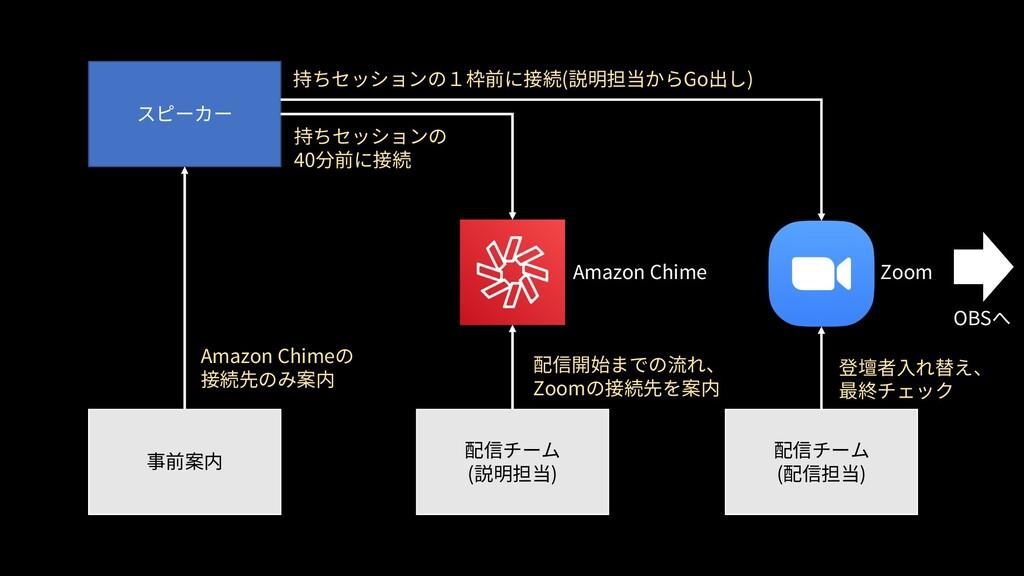 スピーカー 事前案内 配信チーム (説明担当) 配信チーム (配信担当) Amazon Chi...