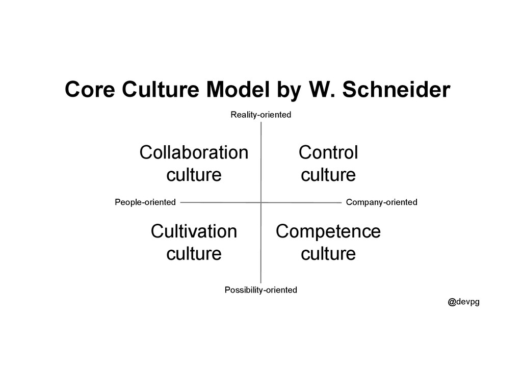 @devpg Core Culture Model by W. Schneider Culti...
