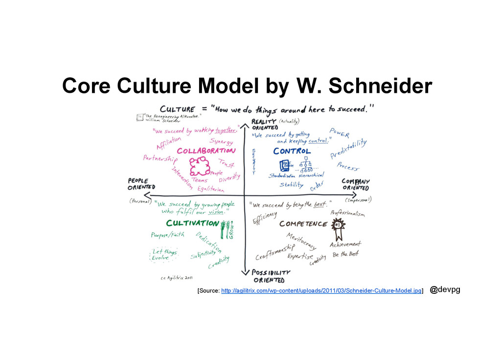 @devpg Core Culture Model by W. Schneider [Sour...