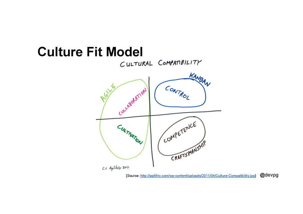@devpg Culture Fit Model [Source: http://agilit...