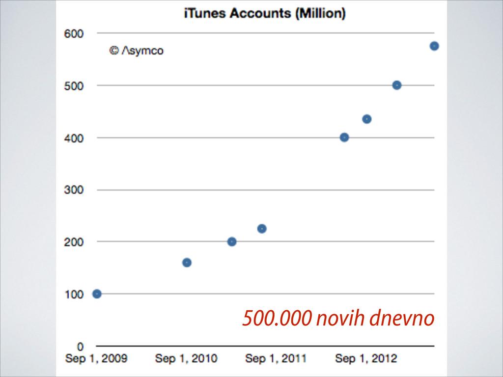 500.000 novih dnevno