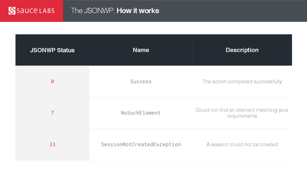 The JSONWP: How it works JSONWP Status Name Des...