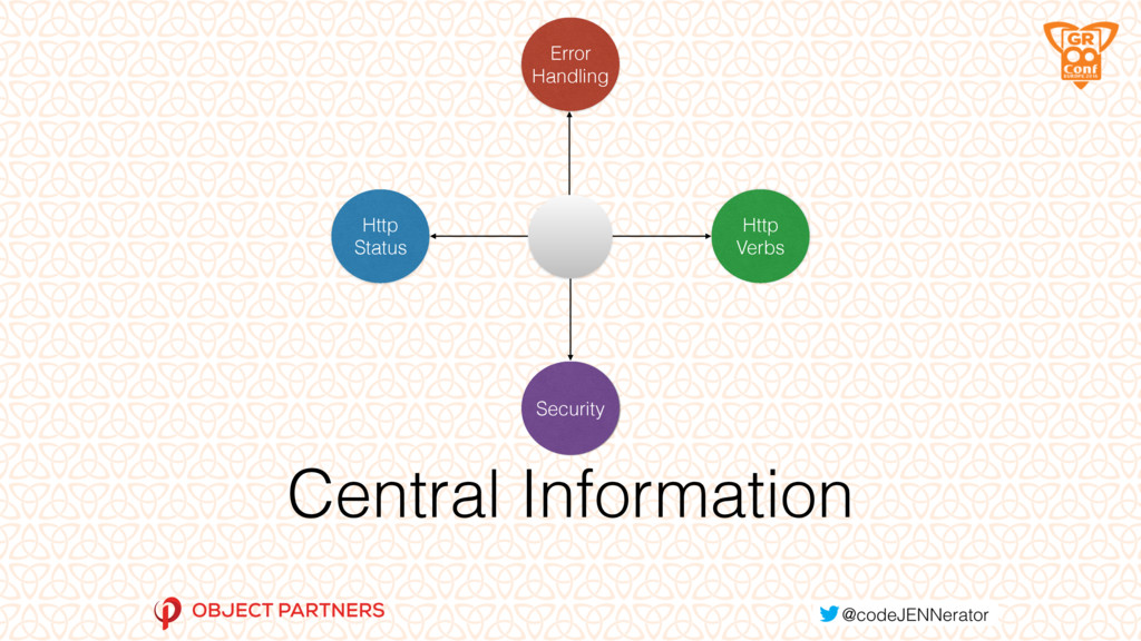 Central Information Security Http Verbs Error H...