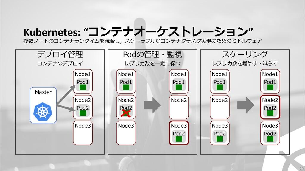 "Kubernetes: ""コンテナオーケストレーション"" 複数ノードのコンテナランタイムを統合..."