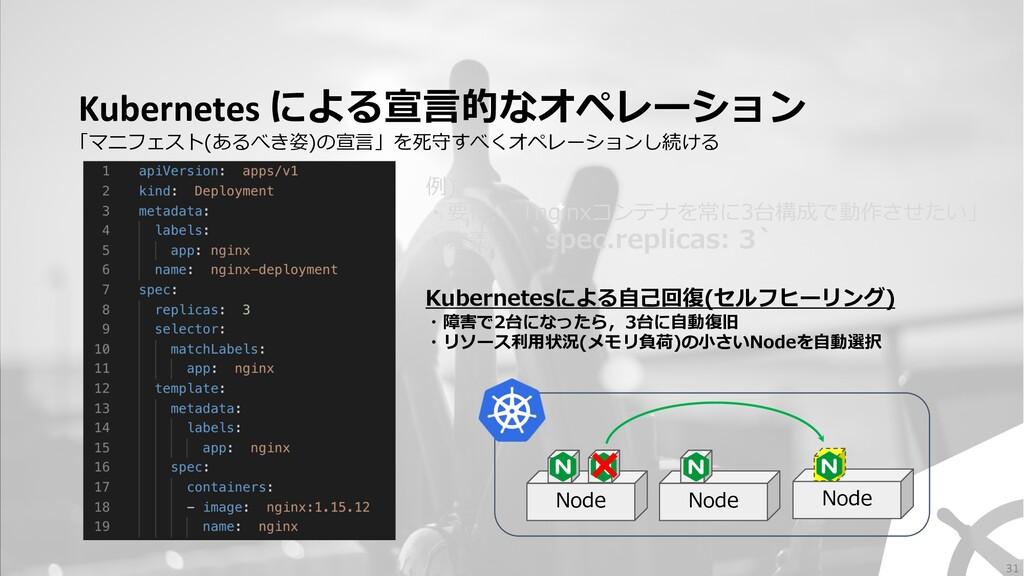 Kubernetes による宣⾔的なオペレーション 例) ・要件: 「nginxコンテナを常に...
