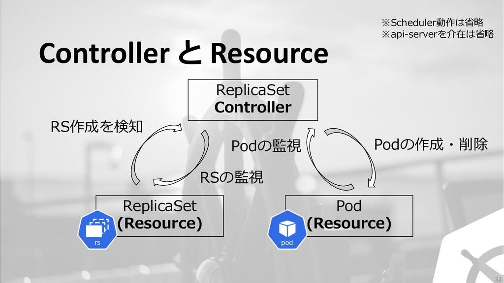 Controller と Resource ReplicaSet Controller Rep...