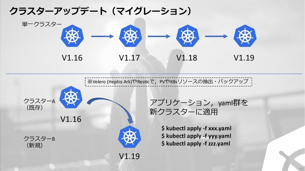 V1.16 V1.17 V1.18 V1.19 V1.16 V1.19 クラスターA (既存)...