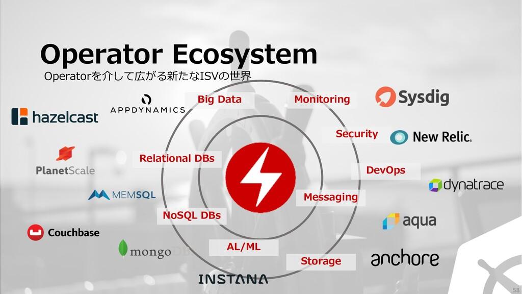 Operator Ecosystem Operatorを介して広がる新たなISVの世界 Rel...