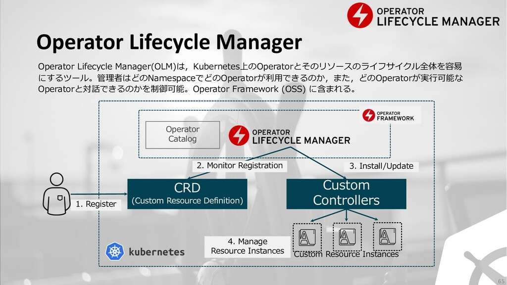 Operator Lifecycle Manager CRD (Custom Resource...