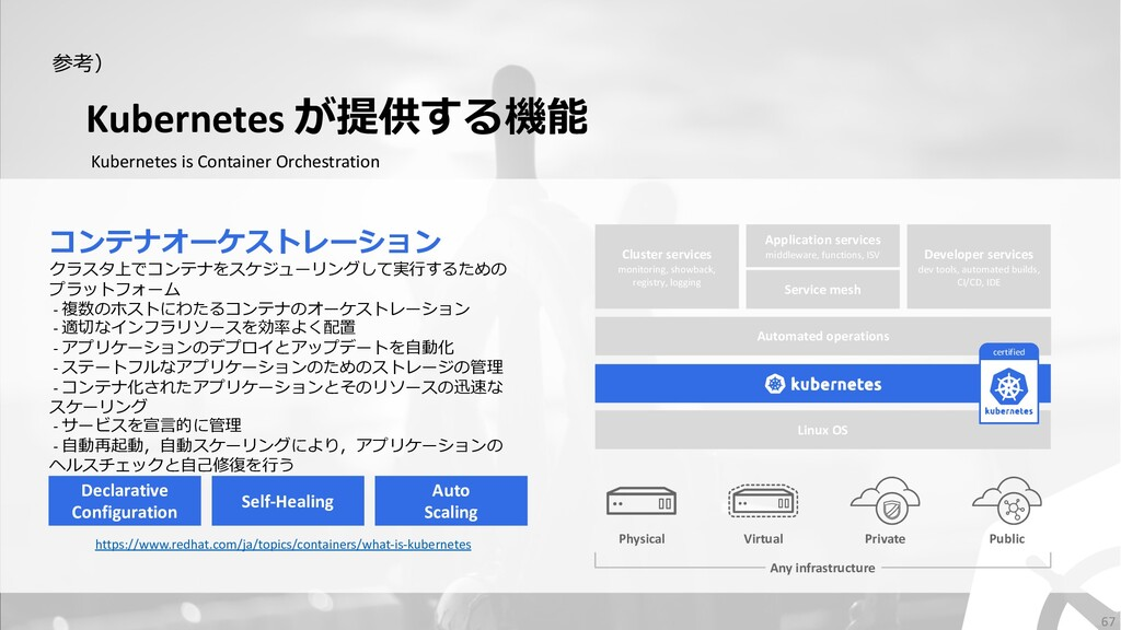 Kubernetes が提供する機能 Kubernetes is Container Orch...