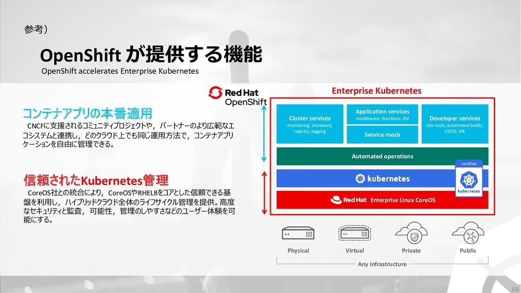 OpenShift が提供する機能 OpenShift accelerates Enterpr...