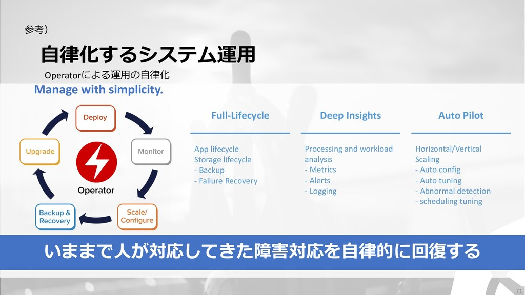 ⾃律化するシステム運⽤ Operatorによる運⽤の⾃律化 Full-Lifecycle De...