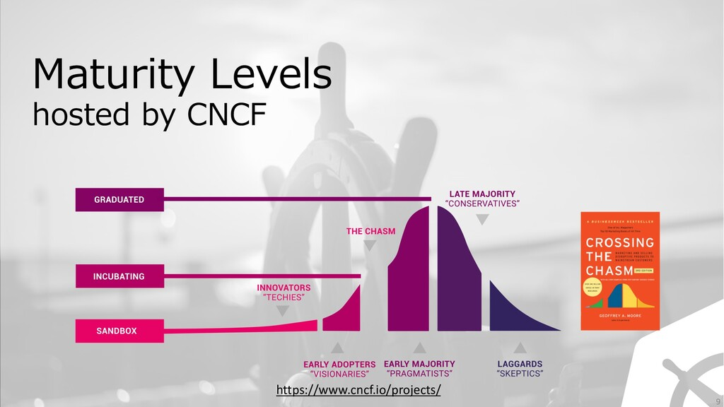 https://www.cncf.io/projects/ Maturity Levels h...