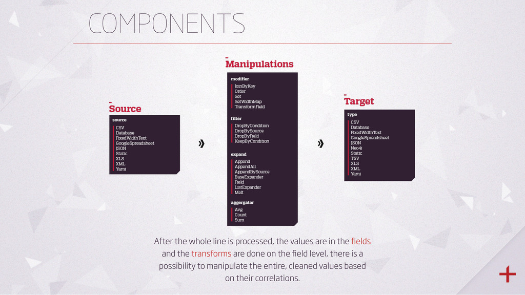 COMPONENTS After the whole line is processed, t...