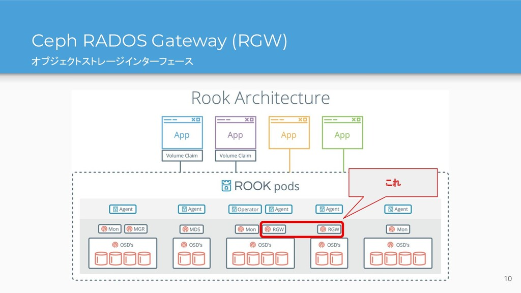 Ceph RADOS Gateway (RGW) オブジェクトストレージインターフェース これ...