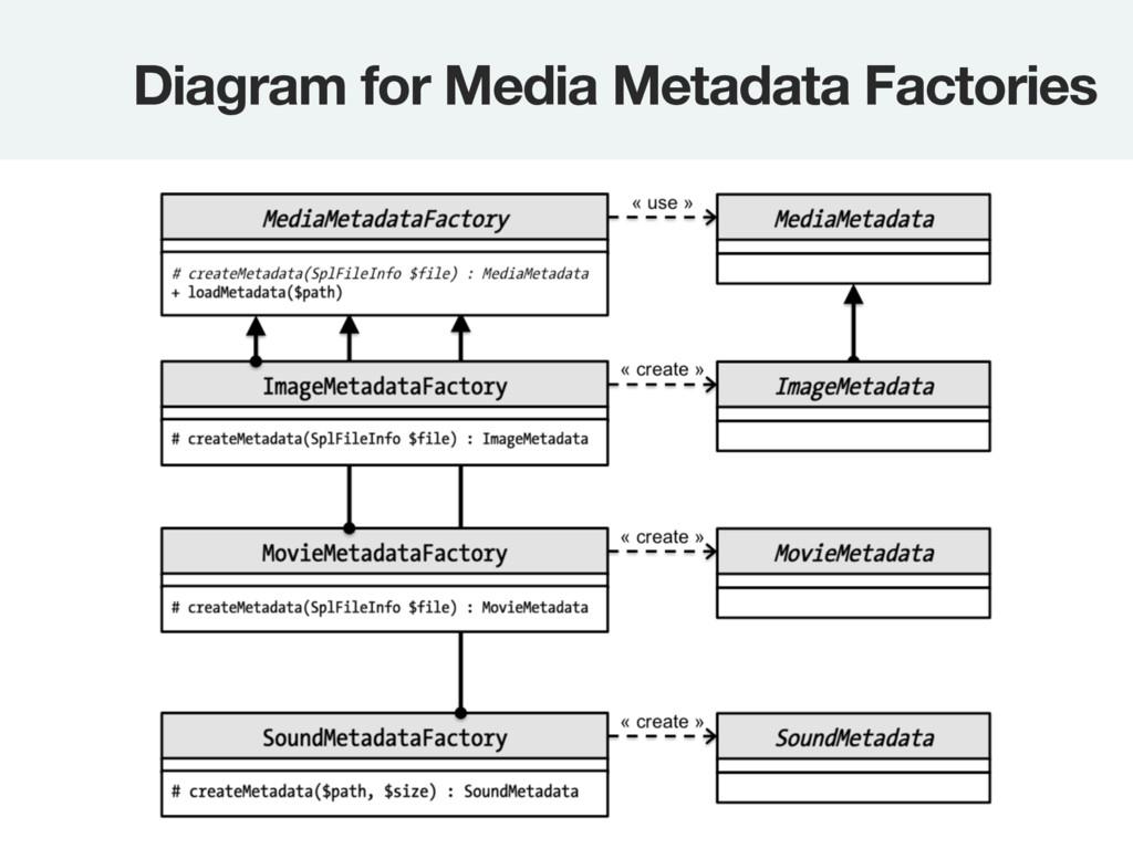 Diagram for Media Metadata Factories