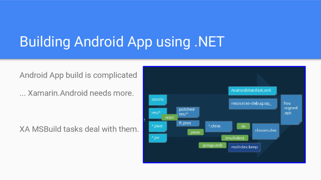Building Android App using .NET Android App bui...