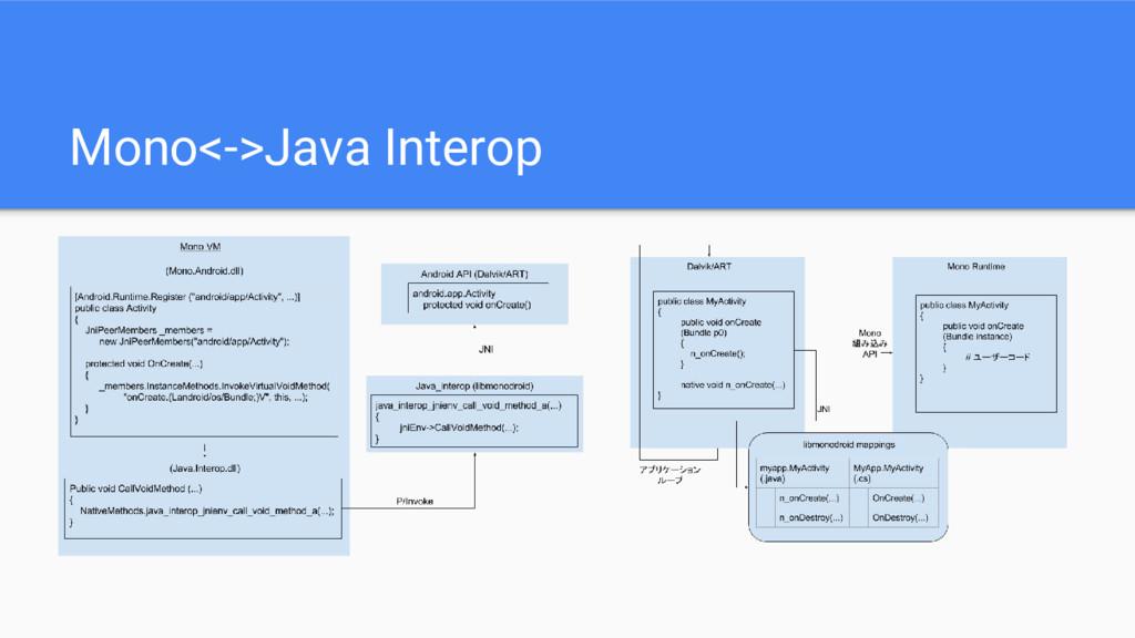 Mono<->Java Interop