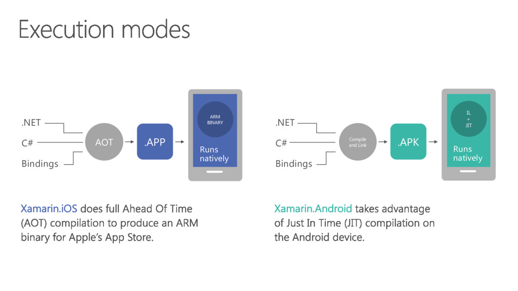 Xamarin.iOS Xamarin.Android ARM BINARY Runs nat...