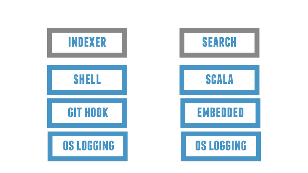 indexer search shell scala git hook embedded os...