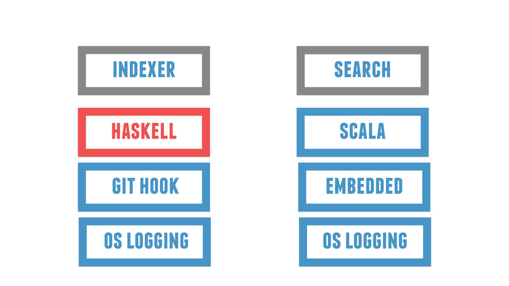 indexer search haskell scala git hook embedded ...