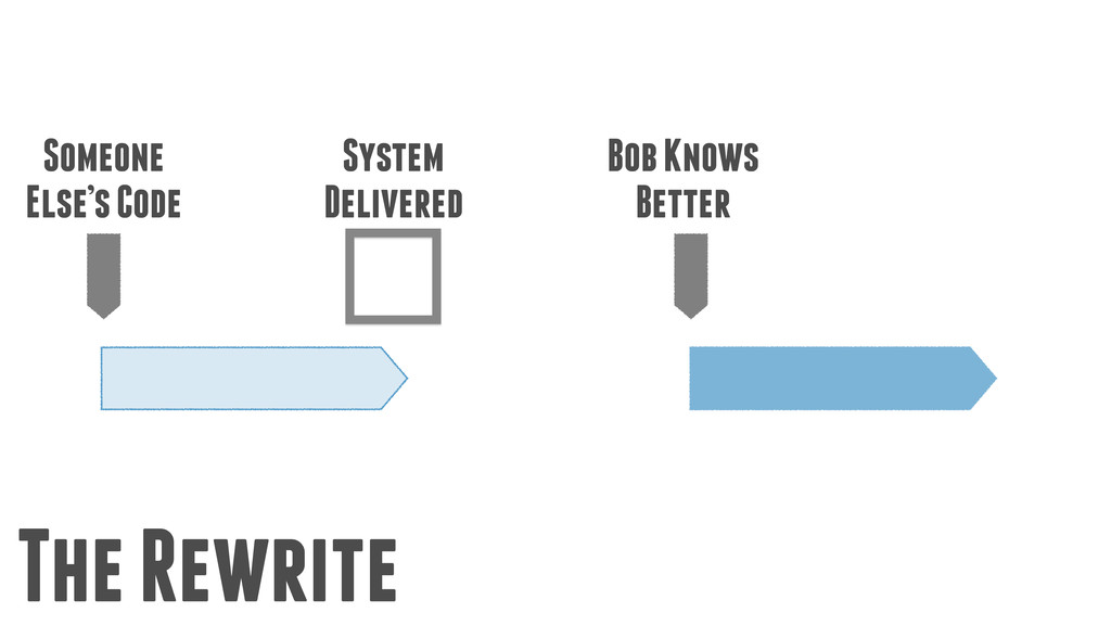 Someone Else's Code System Delivered Bob Knows ...