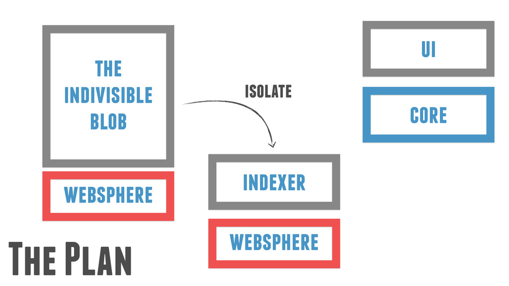 websphere the indivisible blob The Plan ui core...