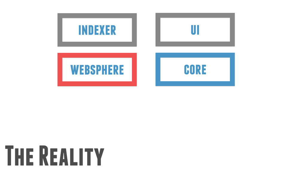 The Reality ui core indexer websphere