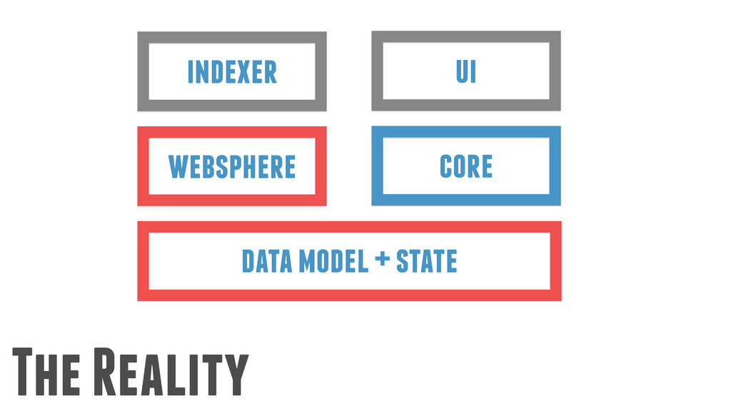 The Reality ui core indexer websphere data mode...