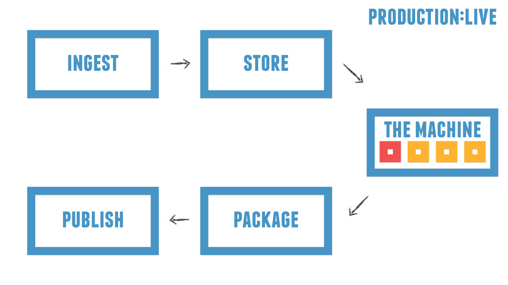 ingest store package publish the machine produc...
