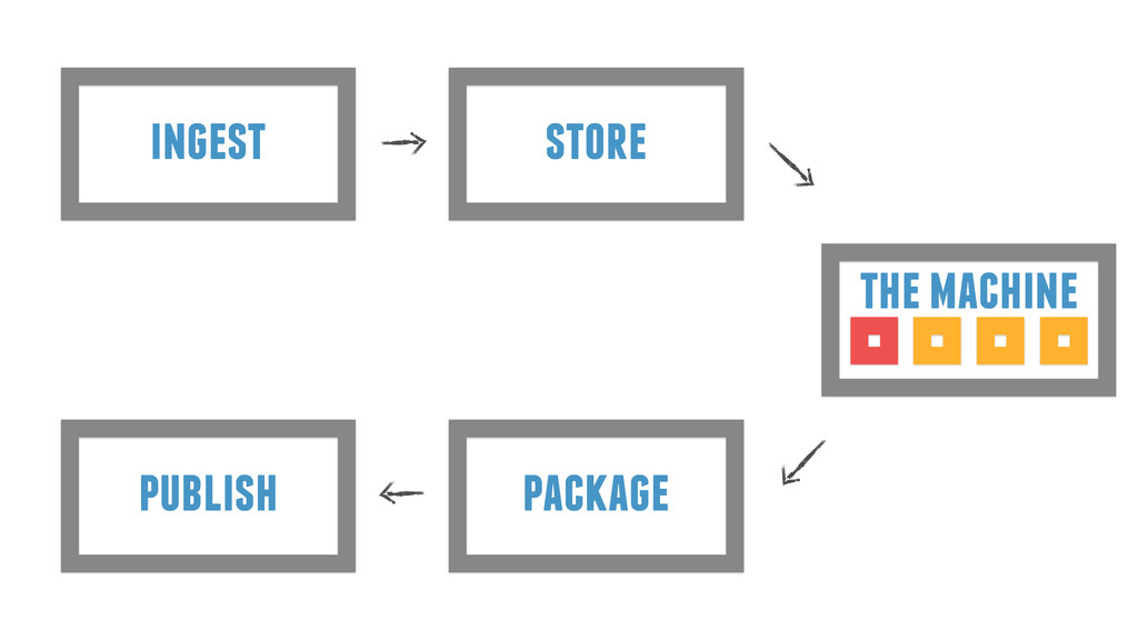 ingest store package publish the machine