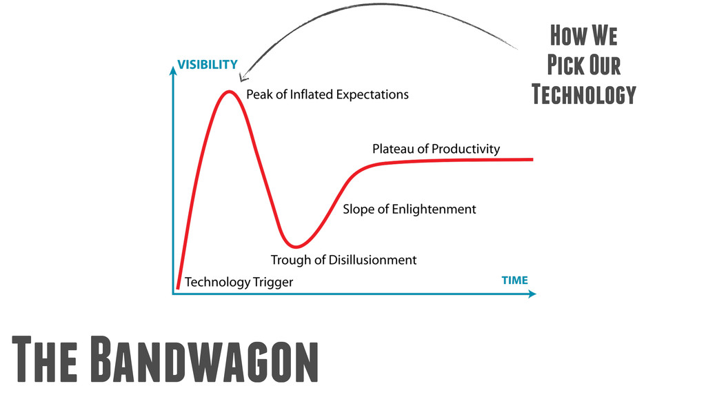 How We Pick Our Technology The Bandwagon