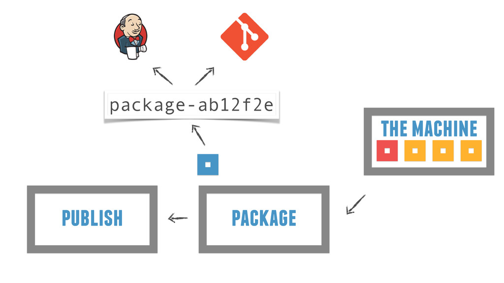 package publish the machine package-ab12f2e