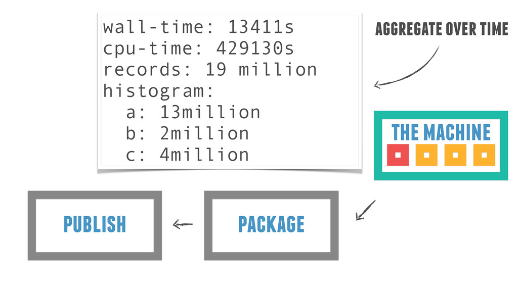 package publish the machine wall-time: 13411s c...