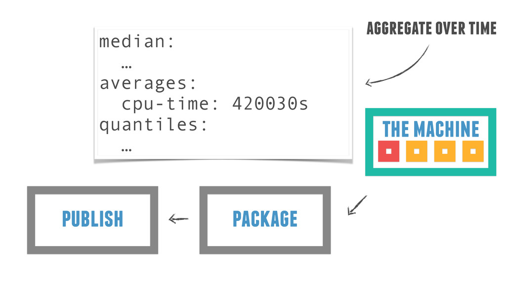 package publish the machine median: … averages:...