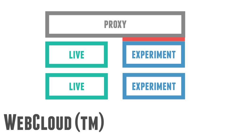 WebCloud (tm) experiment live proxy experiment ...