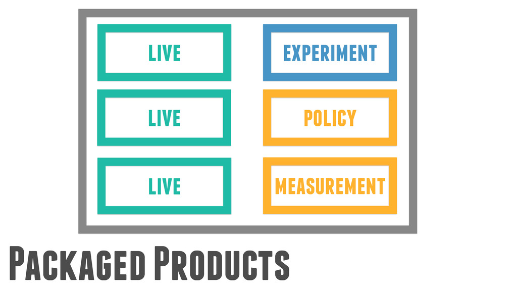 Packaged Products experiment live measurement l...