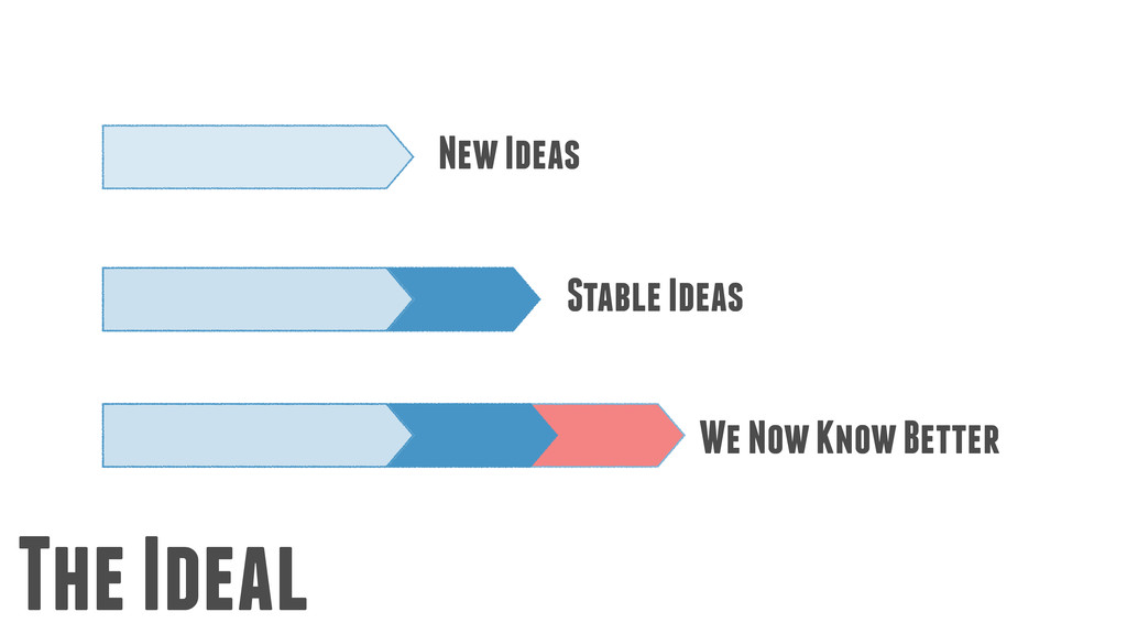 The Ideal New Ideas Stable Ideas We Now Know Be...