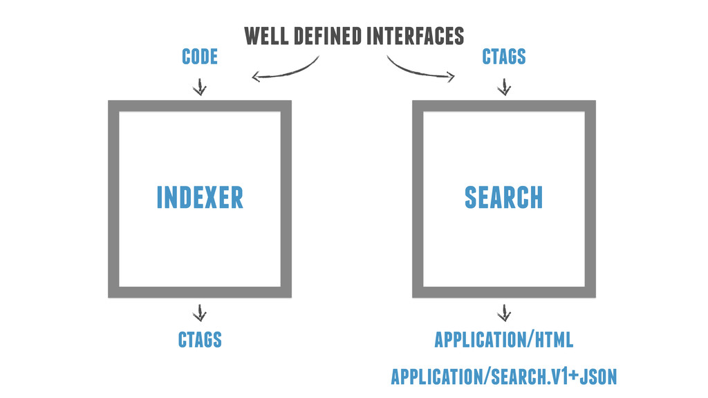 indexer search code ctags ctags application/htm...